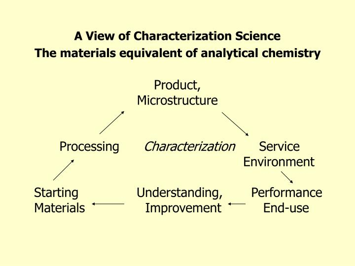 A View of Characterization Science