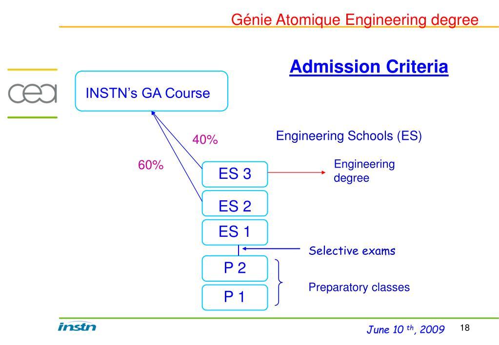 Génie Atomique Engineering