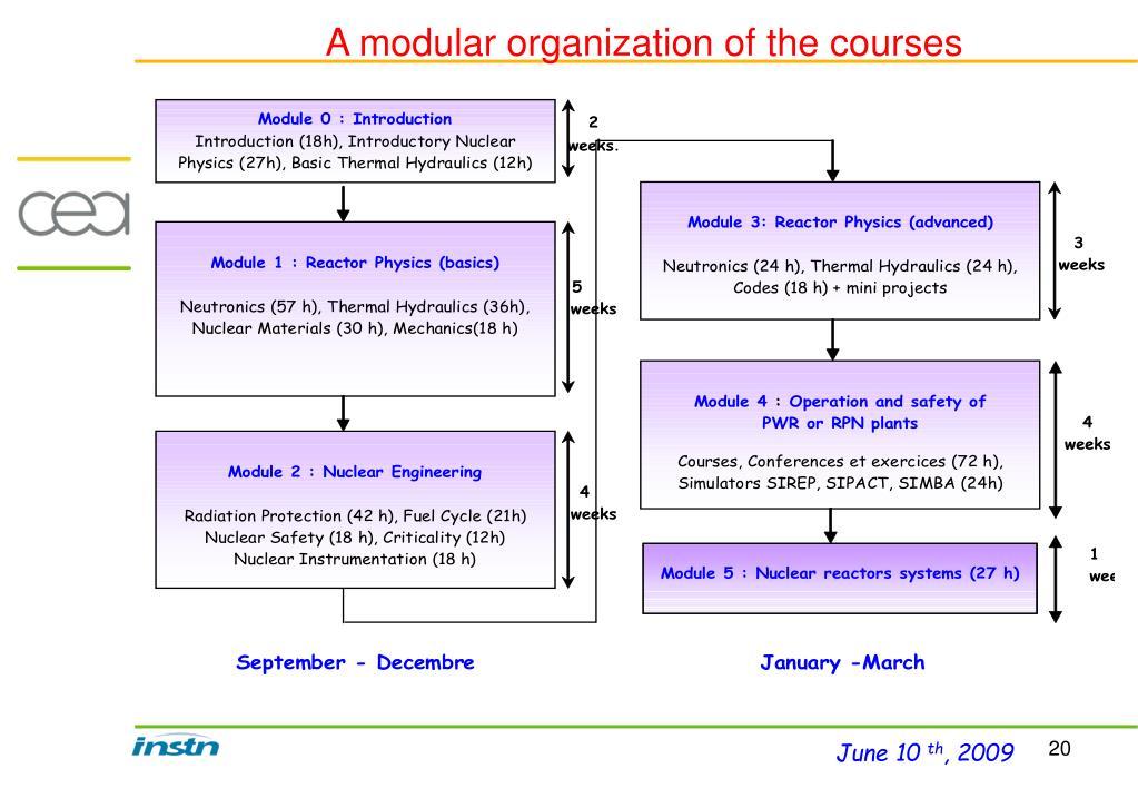 A modular organization of the courses