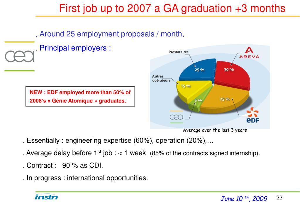First job up to 2007 a GA graduation +3 months