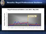 results royal professional builders49