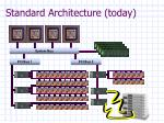 standard architecture today