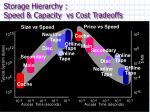 storage hierarchy speed capacity vs cost tradeoffs