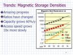trends magnetic storage densities
