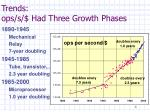trends ops s had three growth phases