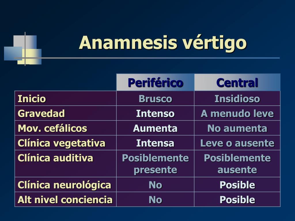 Anamnesis vértigo