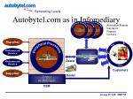autobytel com as in infomediary