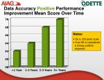 data accuracy positive performance improvement mean score over time