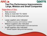 top five performance improvements large midsize and small companies