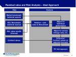 residual value and risk analysis ideal approach