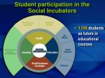 student participation in the social incubators45