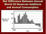 net difference between annual world oil reserves additions and annual consumption