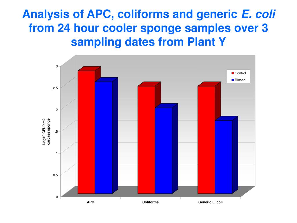 Analysis of APC, coliforms and generic