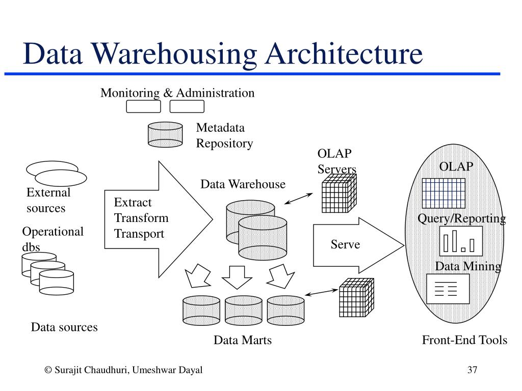 olap data mining warehousing data marts essay
