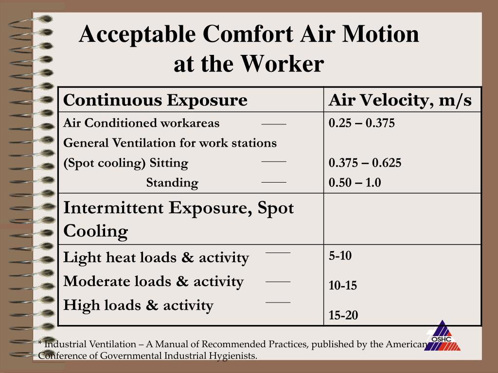 Acceptable Comfort Air Motion