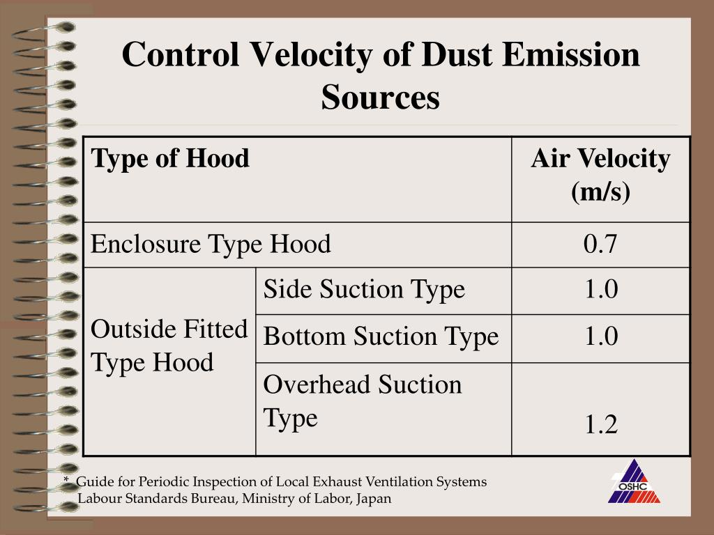 Control Velocity of Dust Emission Sources