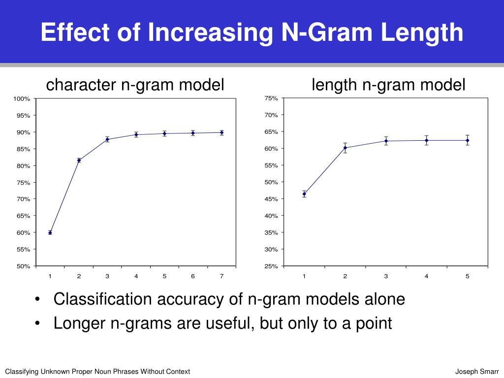 Effect of Increasing N-Gram Length