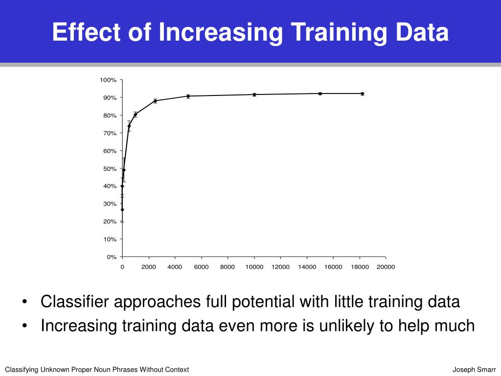 Effect of Increasing Training Data
