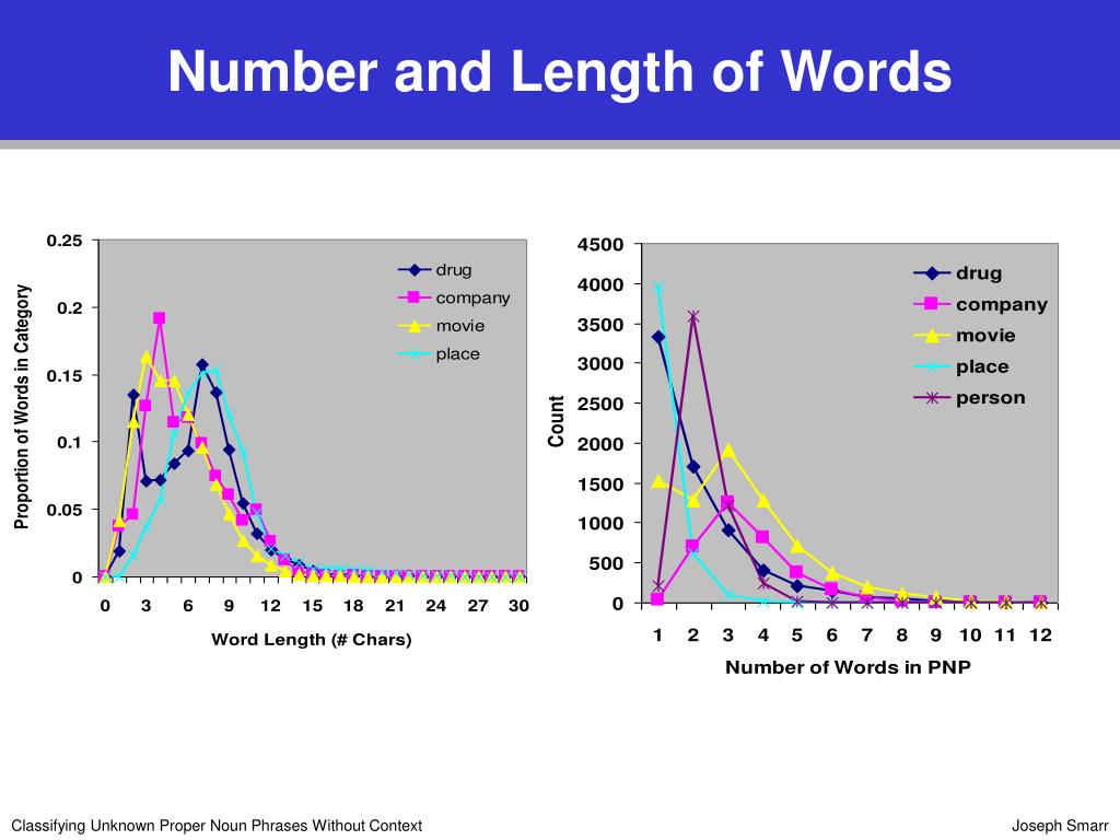 Number and Length of Words