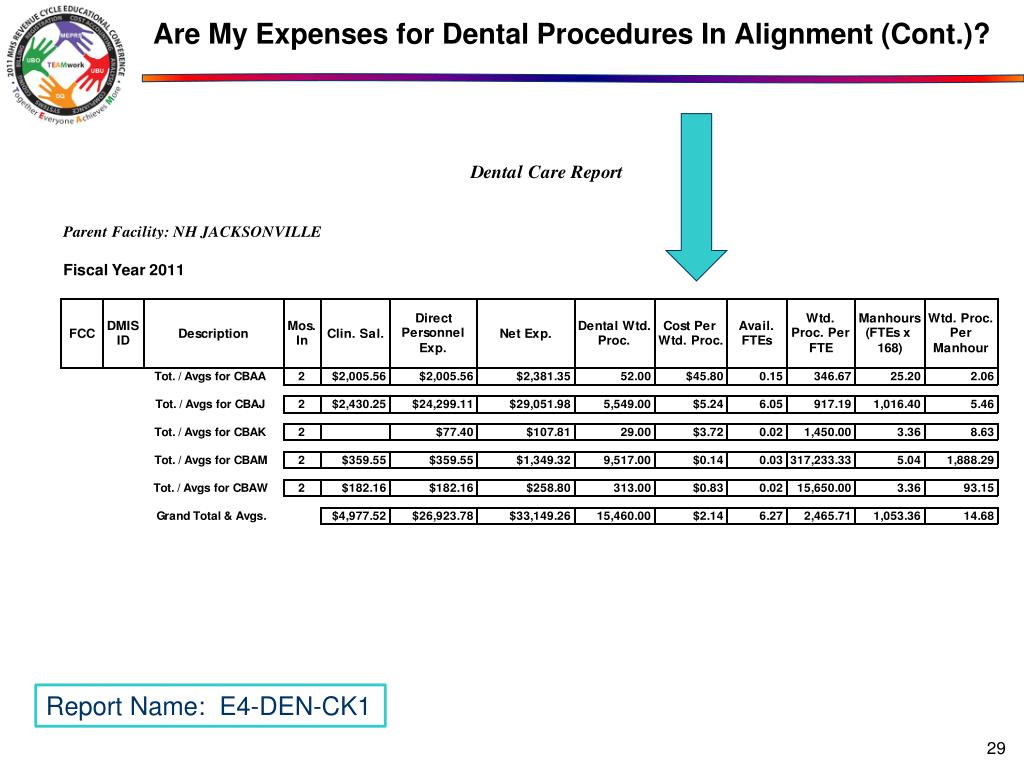 Are My Expenses for Dental Procedures In Alignment (Cont.)?