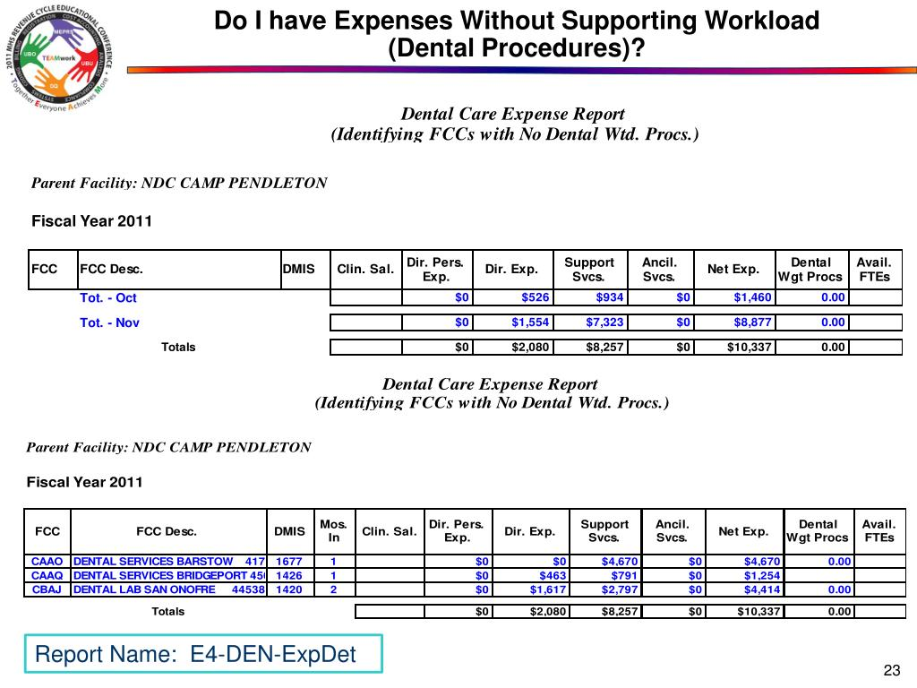 Do I have Expenses Without Supporting Workload