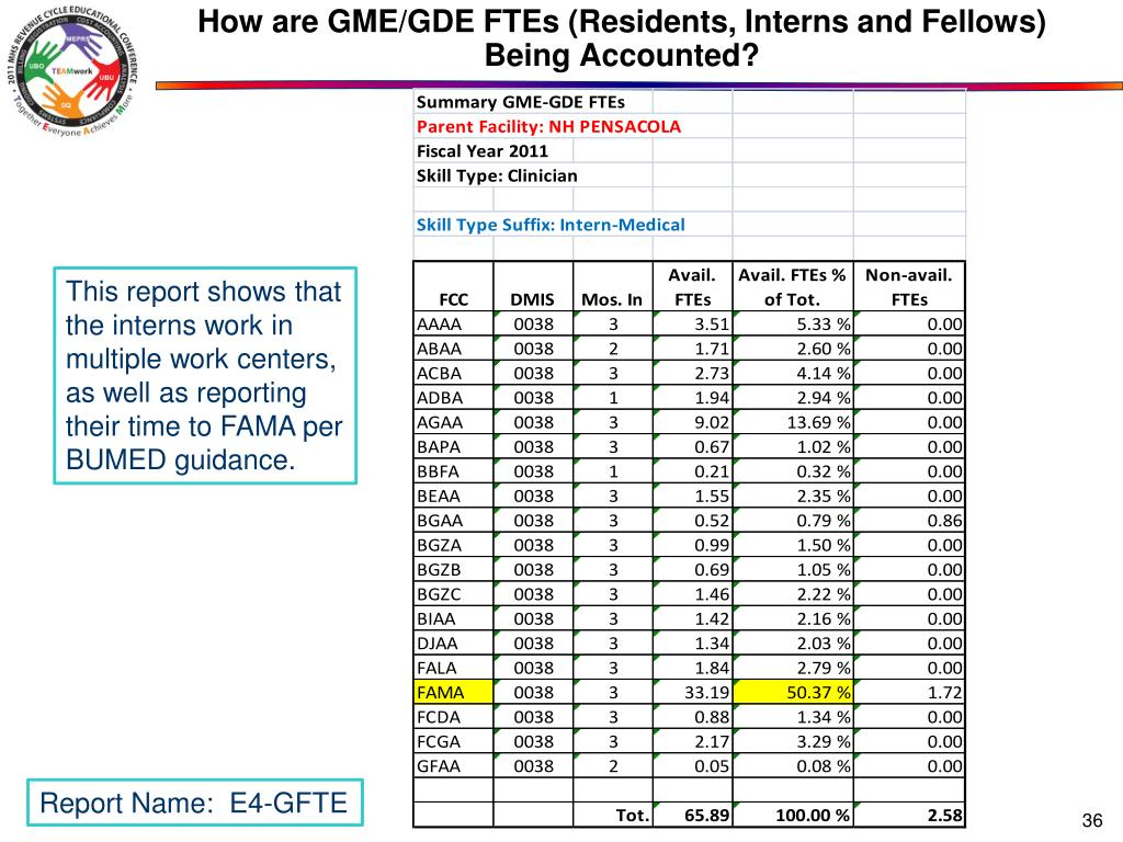 How are GME/GDE FTEs (Residents, Interns and Fellows) Being Accounted?