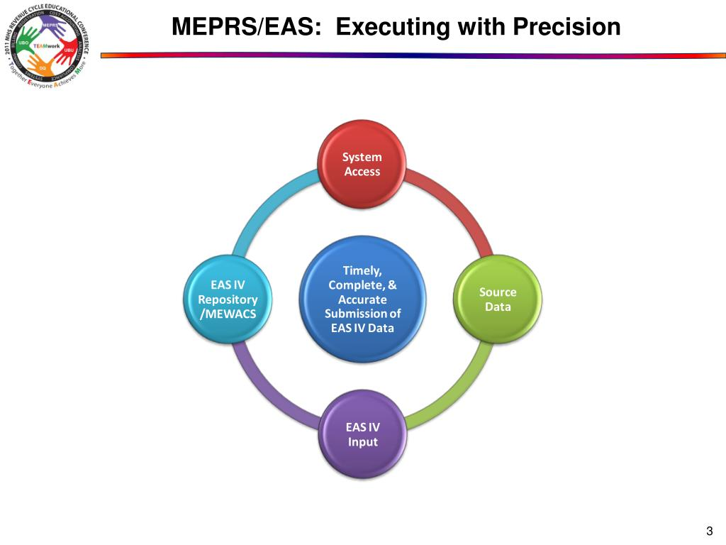 MEPRS/EAS:  Executing with Precision