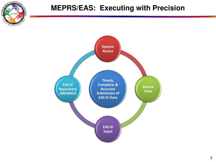 Meprs eas executing with precision