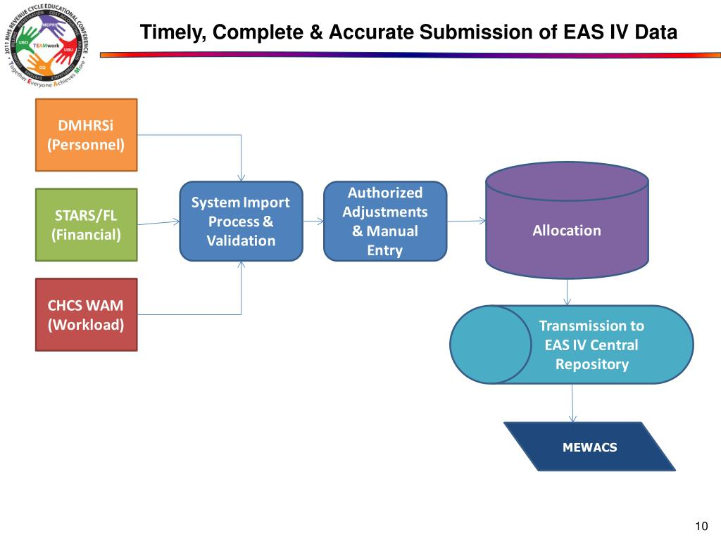 Timely, Complete & Accurate Submission of EAS IV Data