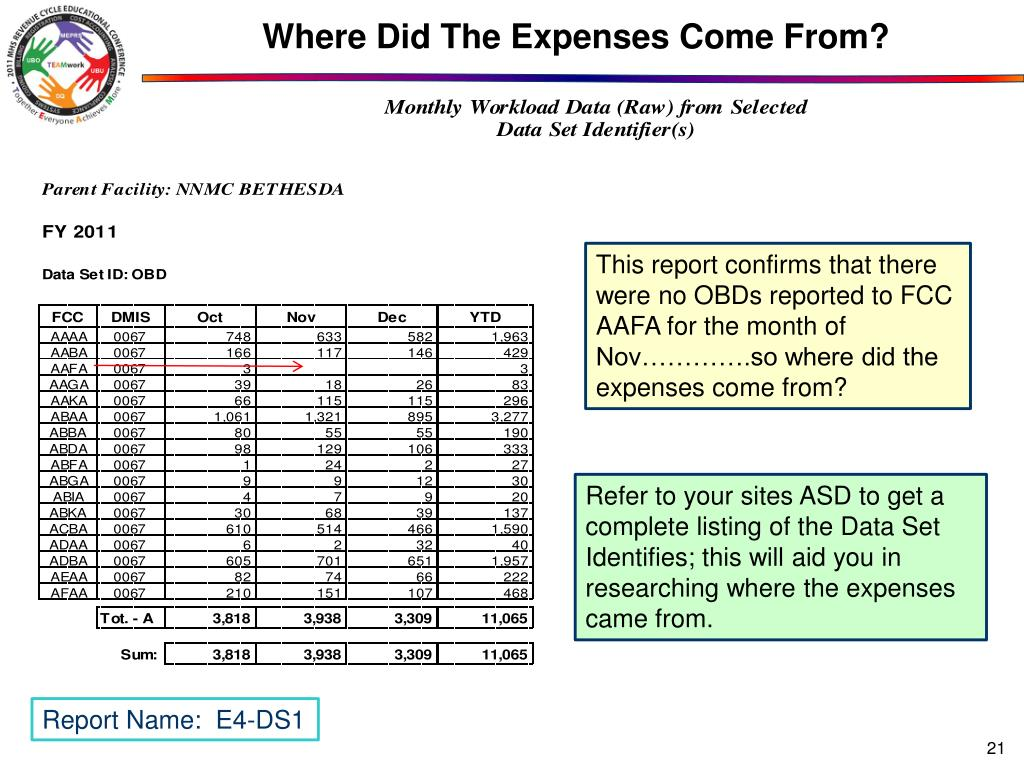Where Did The Expenses Come From?
