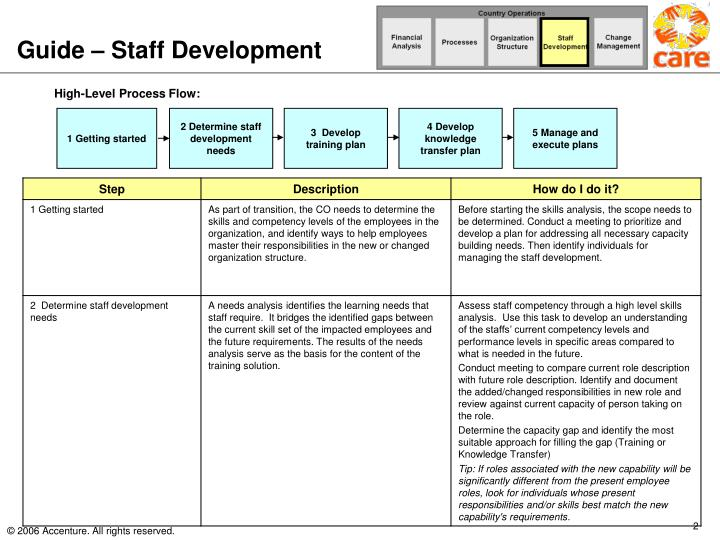 describing ways of identifying and meeting development needs essay You can also use a training needs assessment to identify your people's needs this help you look at training and development from the perspective of your organization's objectives this help you look at training and development from the perspective of your organization's objectives.
