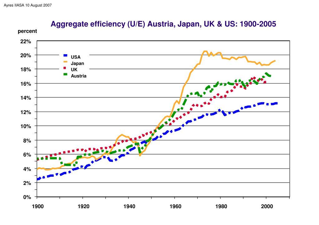 Aggregate efficiency (U/E) Austria, Japan, UK & US: 1900-2005