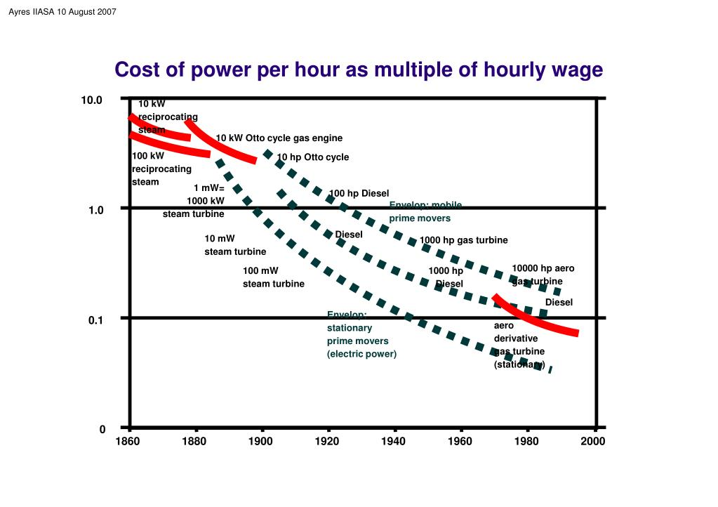 Cost of power per hour as multiple of hourly wage