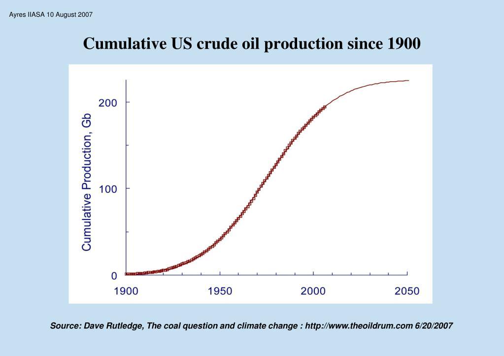 Cumulative US crude oil production since 1900