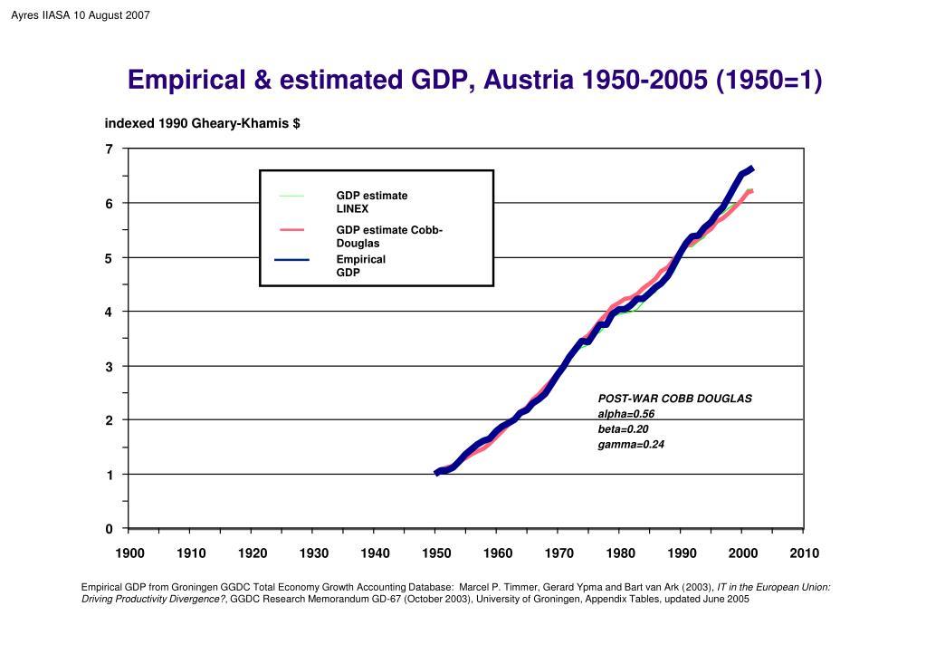 Empirical & estimated GDP, Austria 1950-2005 (1950=1)