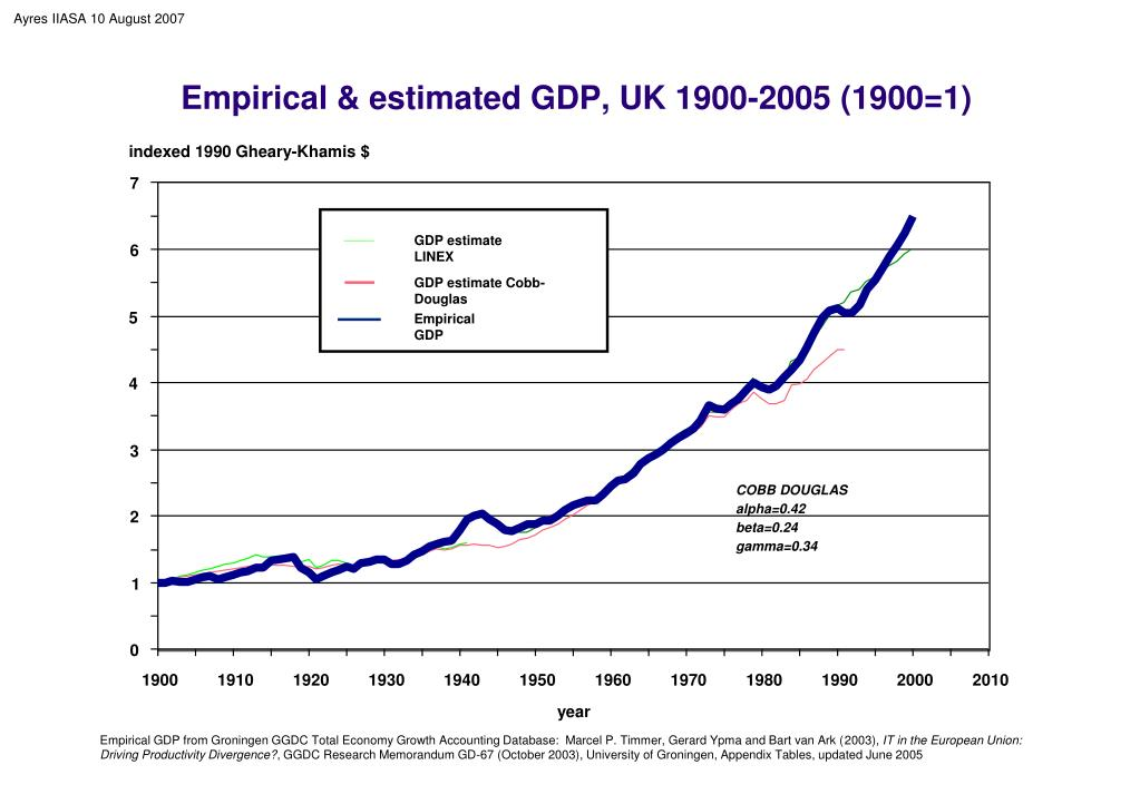 Empirical & estimated GDP, UK 1900-2005 (1900=1)