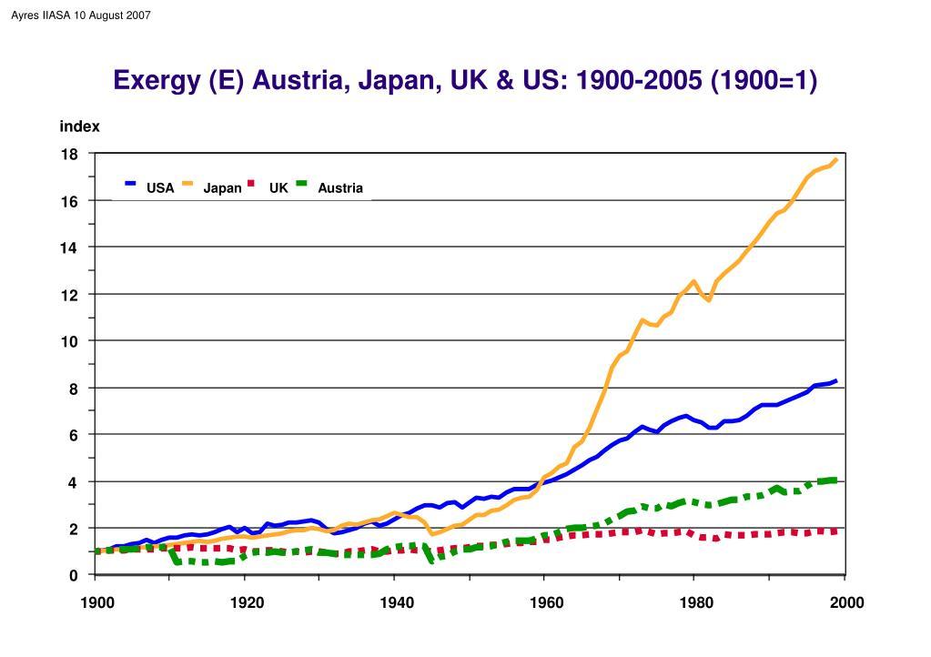 Exergy (E) Austria, Japan, UK & US: 1900-2005 (1900=1)
