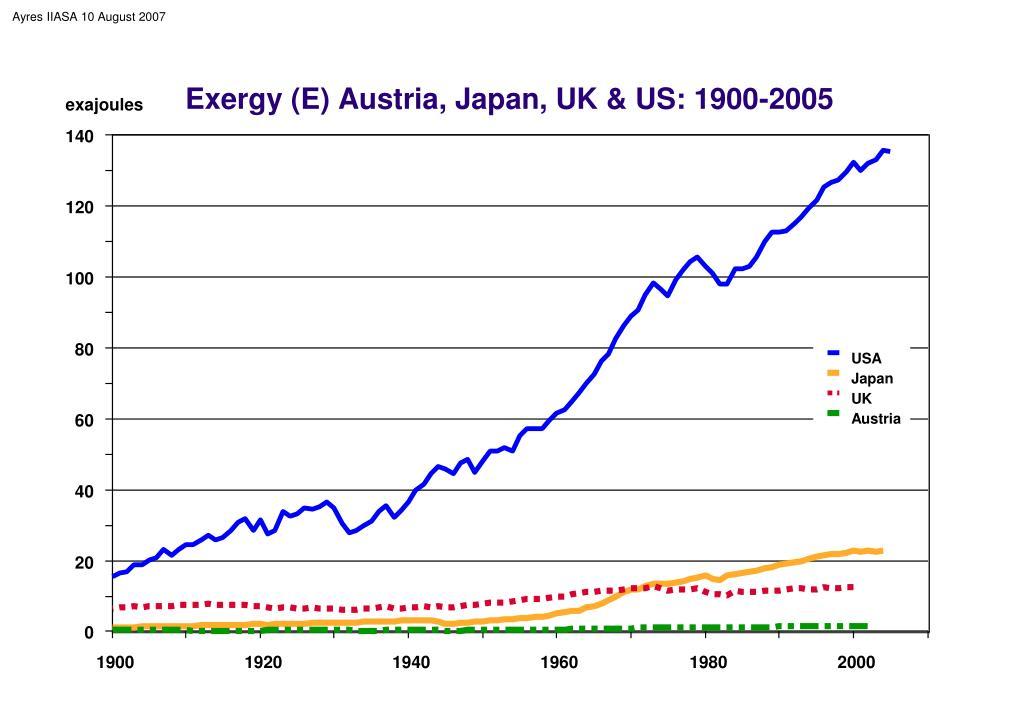 Exergy (E) Austria, Japan, UK & US: 1900-2005