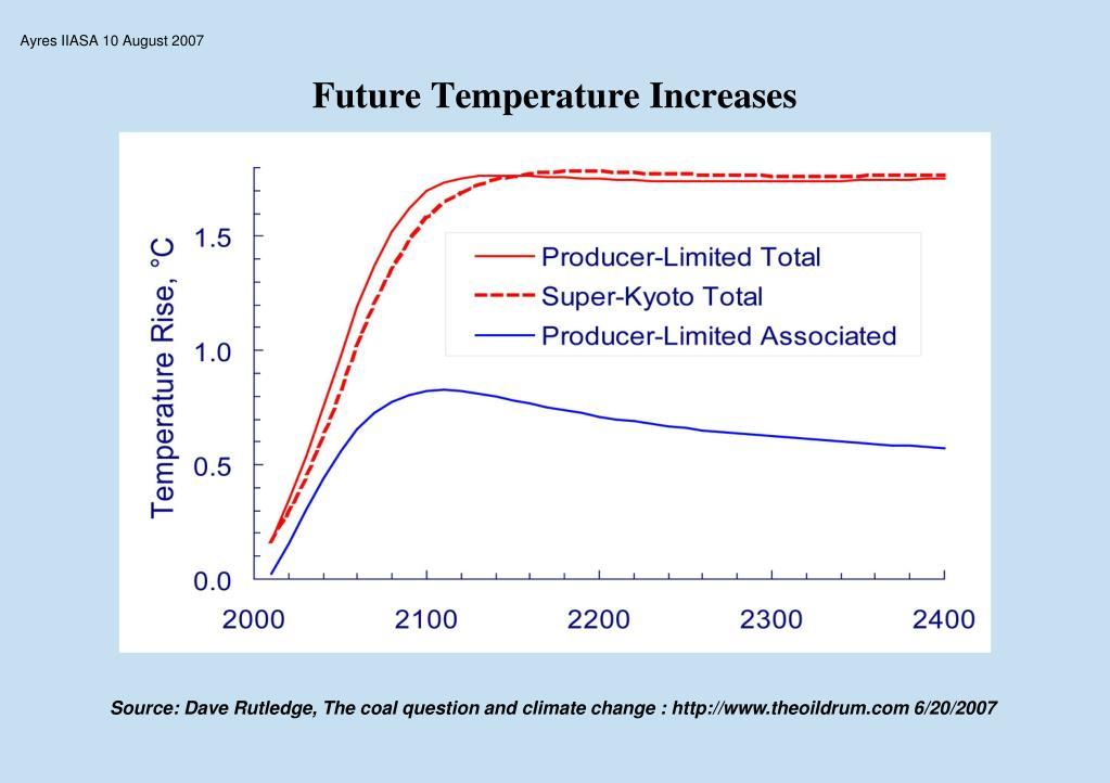 Future Temperature Increases