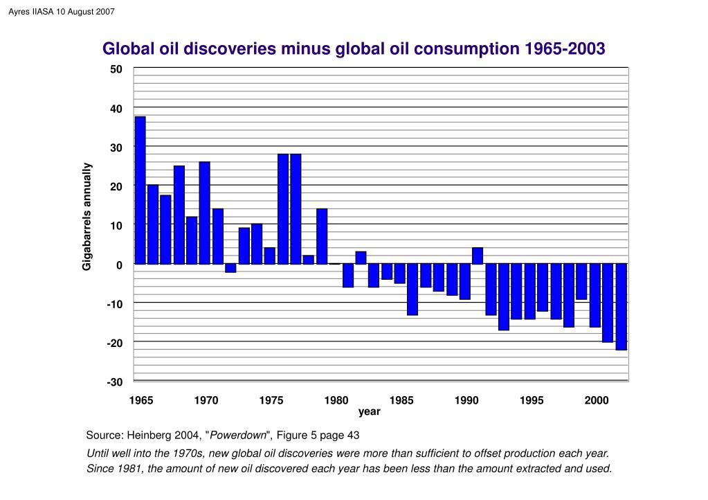 Global oil discoveries minus global oil consumption 1965-2003