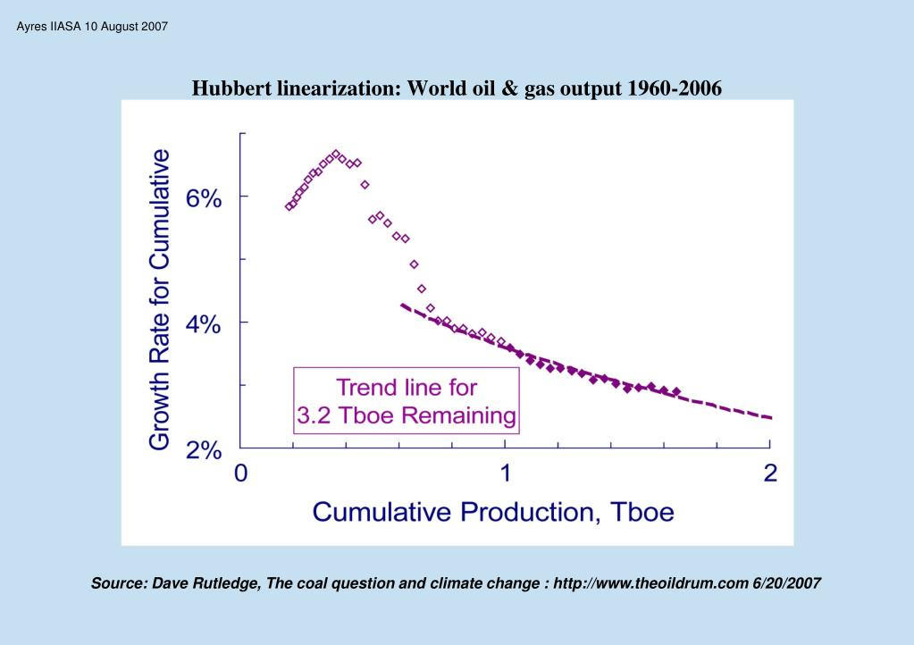 Hubbert linearization: World oil & gas output 1960-2006