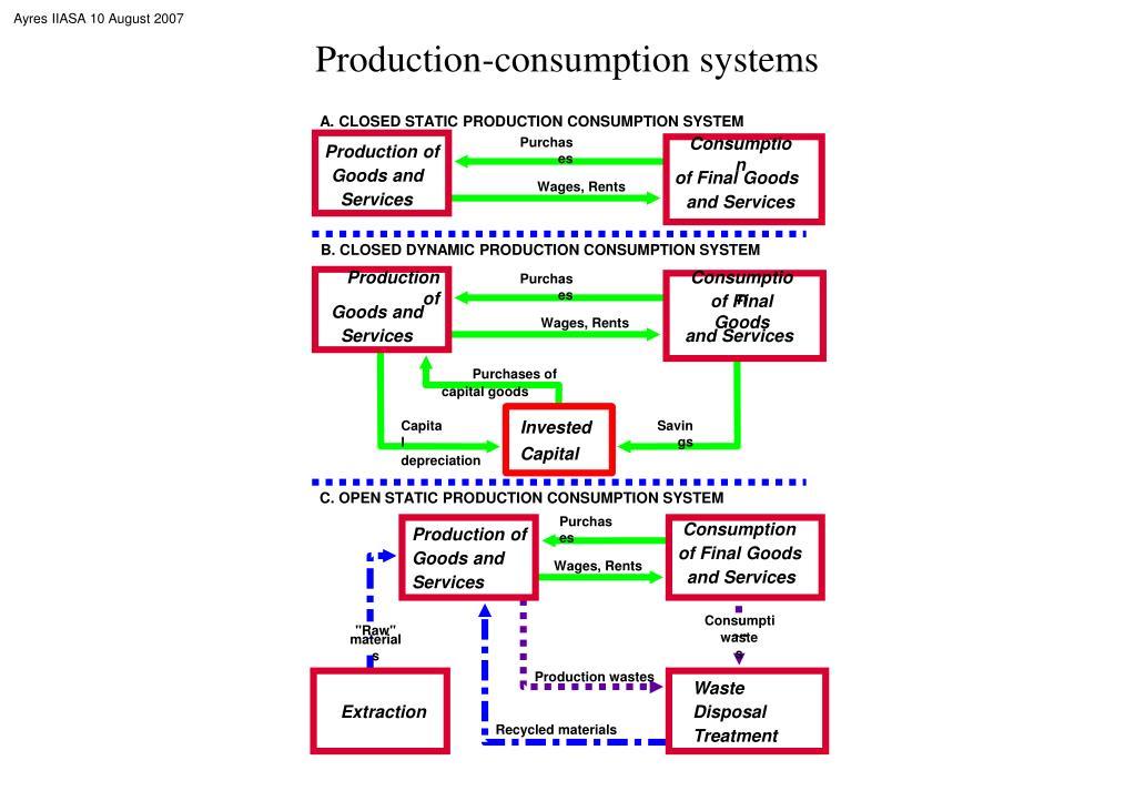 Production-consumption systems