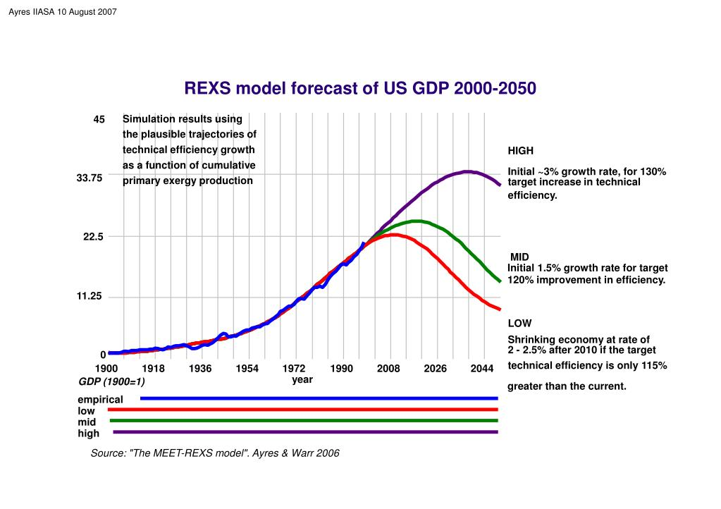 REXS model forecast of US GDP 2000-2050