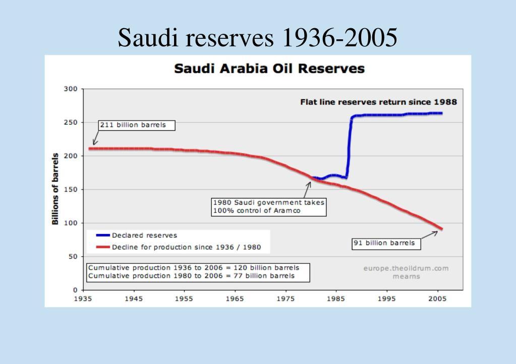 Saudi reserves 1936-2005