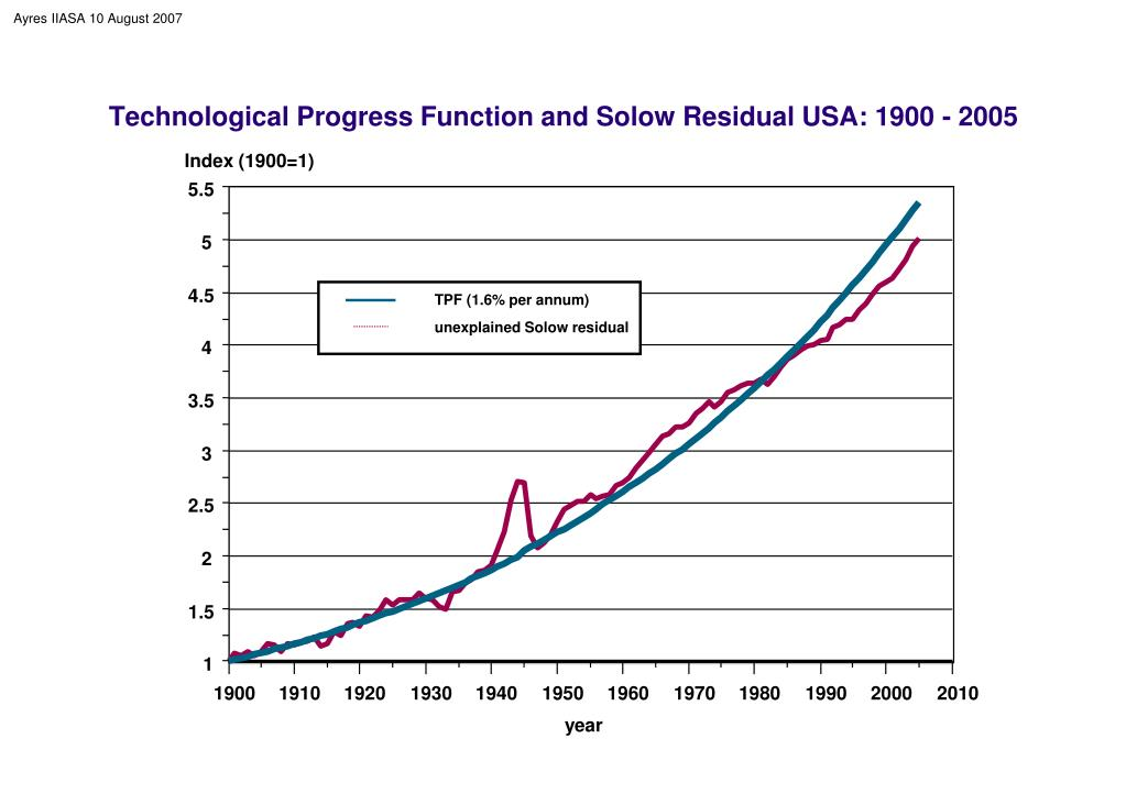 Technological Progress Function and Solow Residual USA: 1900 - 2005