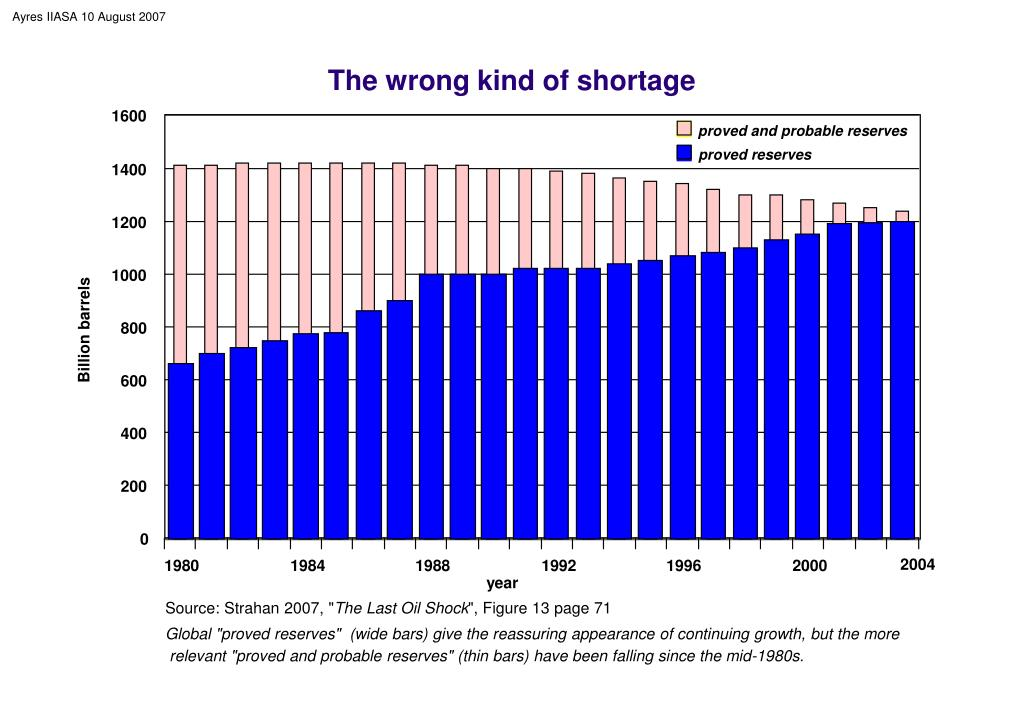 The wrong kind of shortage