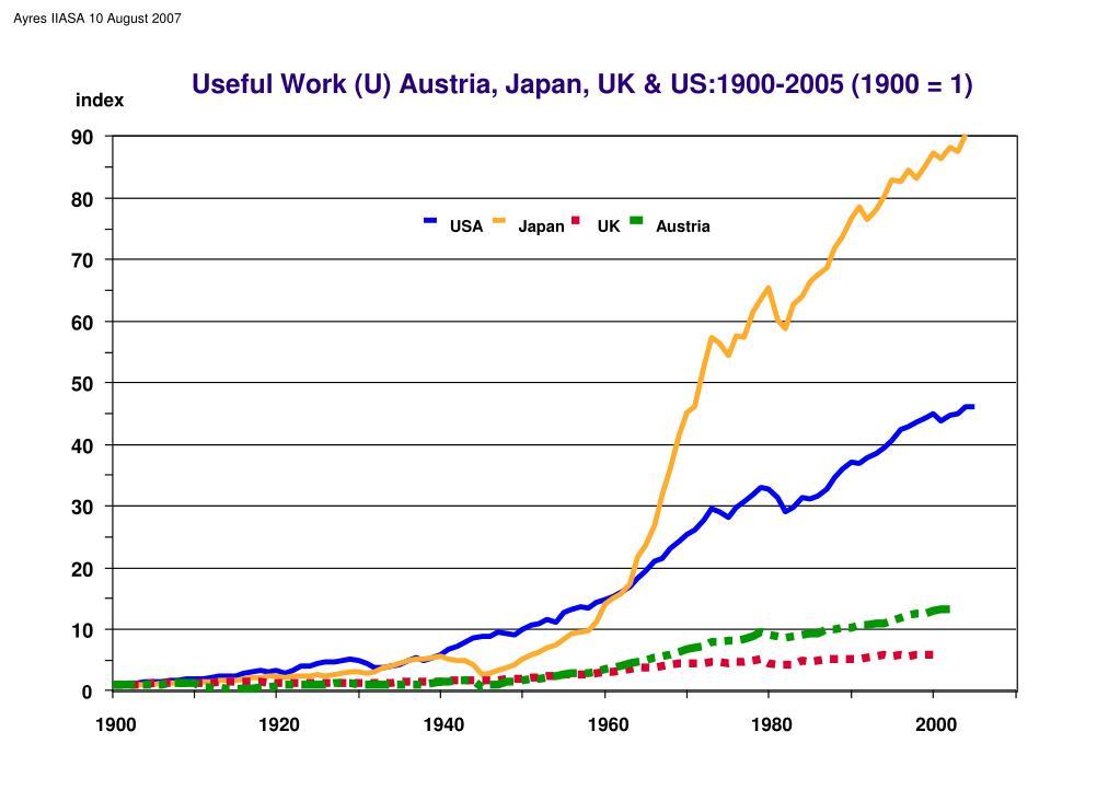 Useful Work (U) Austria, Japan, UK & US:1900-2005 (1900 = 1)