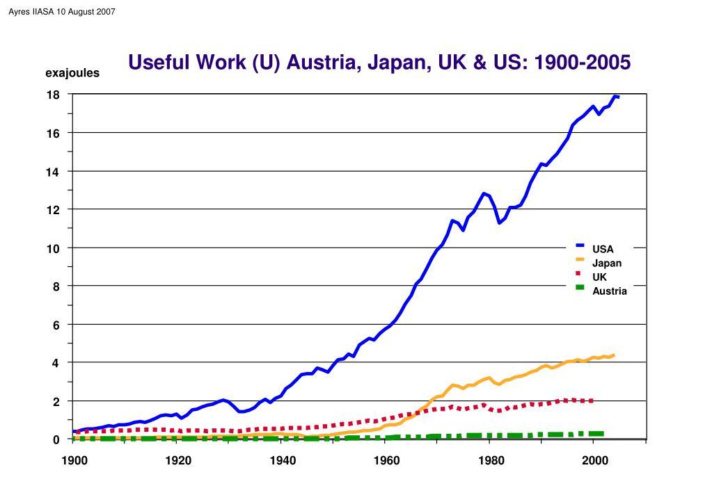 Useful Work (U) Austria, Japan, UK & US: 1900-2005
