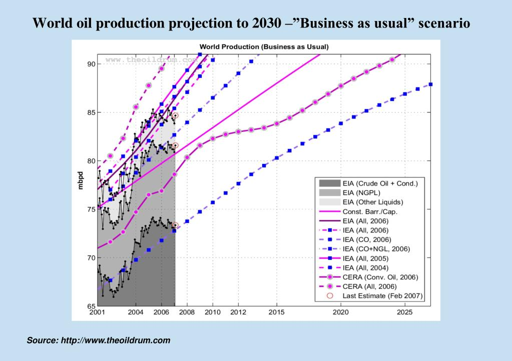 """World oil production projection to 2030 –""""Business as usual"""" scenario"""