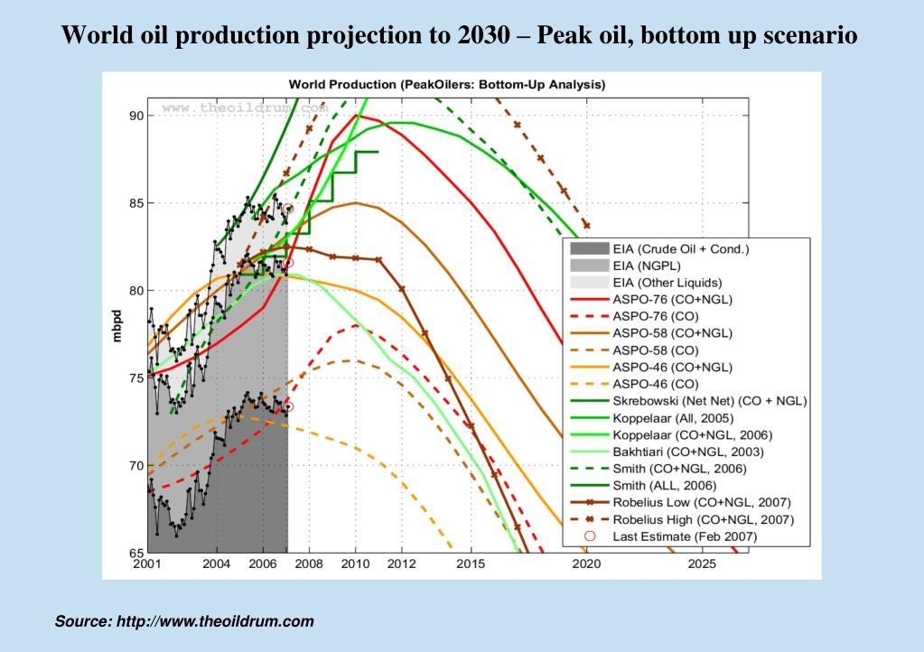 World oil production projection to 2030 – Peak oil, bottom up scenario